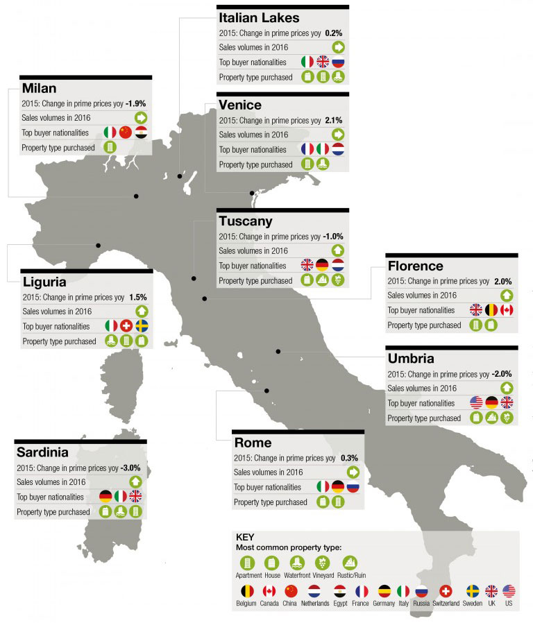 Italy Report by Knight Frank